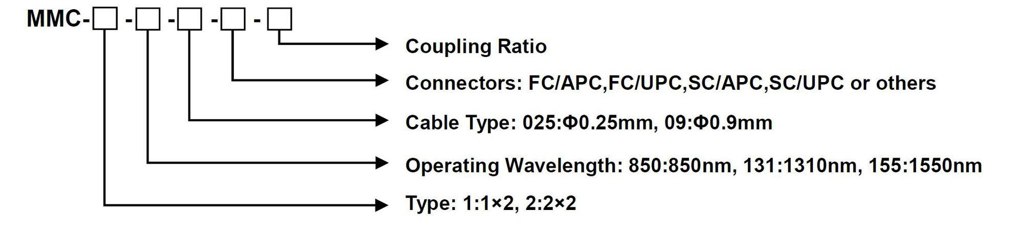 1.1.3 Multi-Mode Fiber Coupler - Single Window