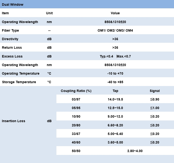 1.1.4 Multi-Mode Fiber Coupler - Dual Window