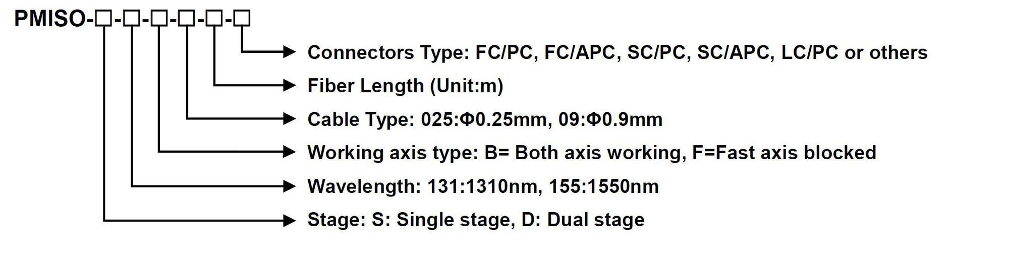 1.4.4 Polarization Maintaining Isolator