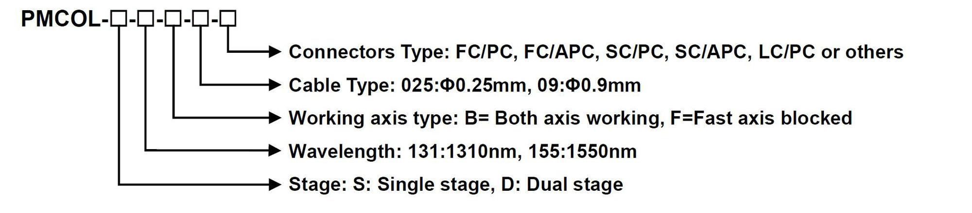 1.4.5 PM Fiber Collimator