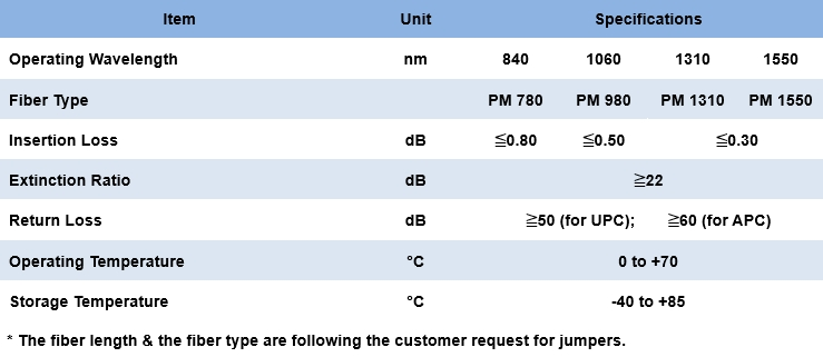 1.4.6 PM Fiber Jumper