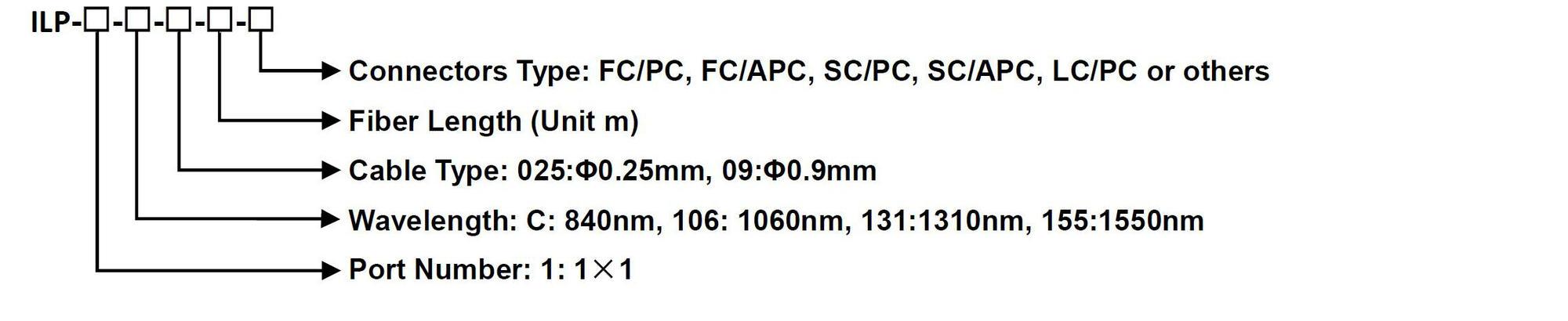 1.4.7 Polarizer