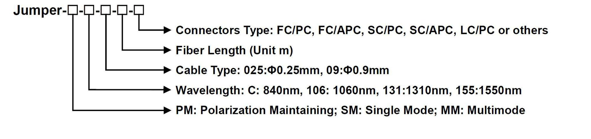 1.7 Fiber Jumper