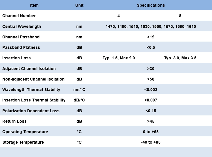 1.8.1 Coarse Wavelength Division Multiplexer