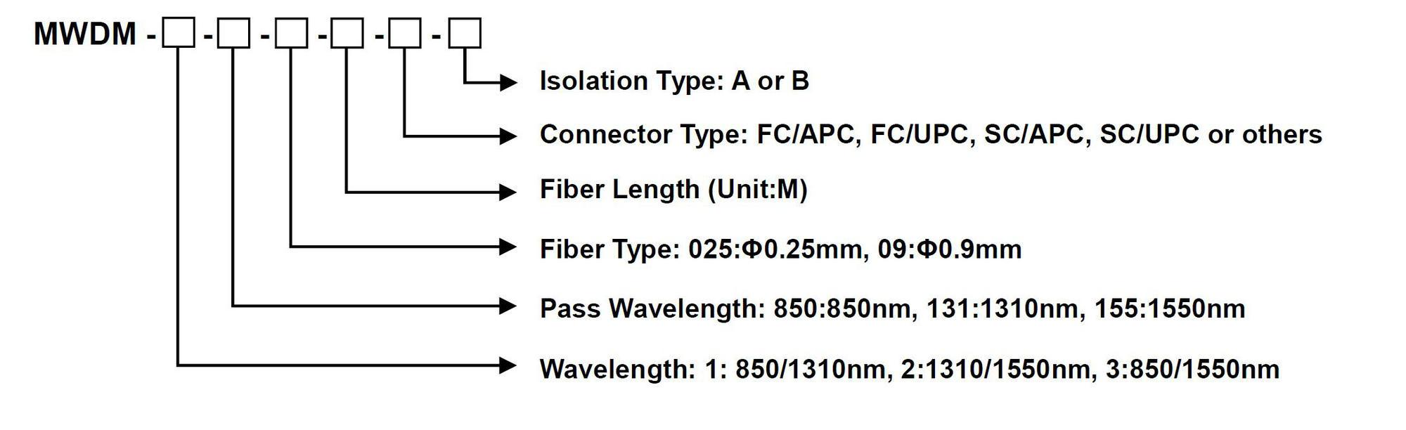 1.8.3 Multi-Mode High Isolation WDM