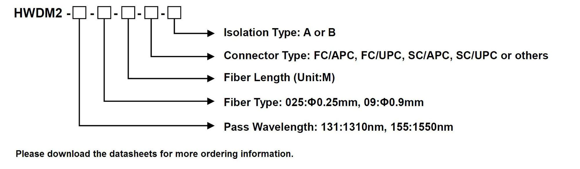 1.8.4 Micro-Optic High Isolation WDM