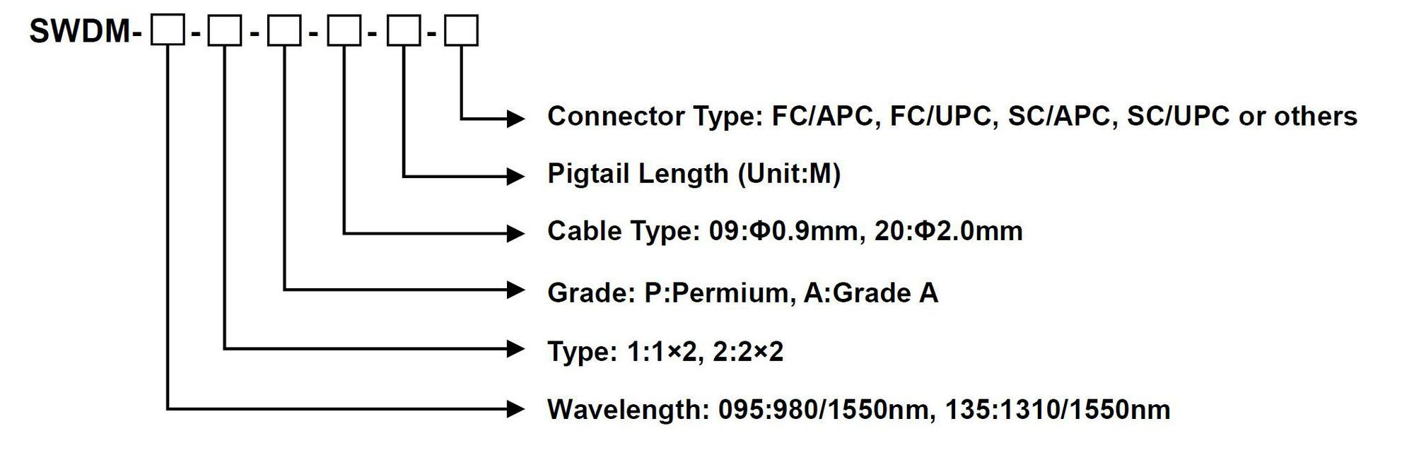 1.8.6 Standard Wavelength Division Multiplexer