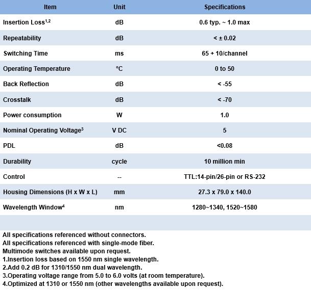 2.4.5 LT900 1xN Optical Switch