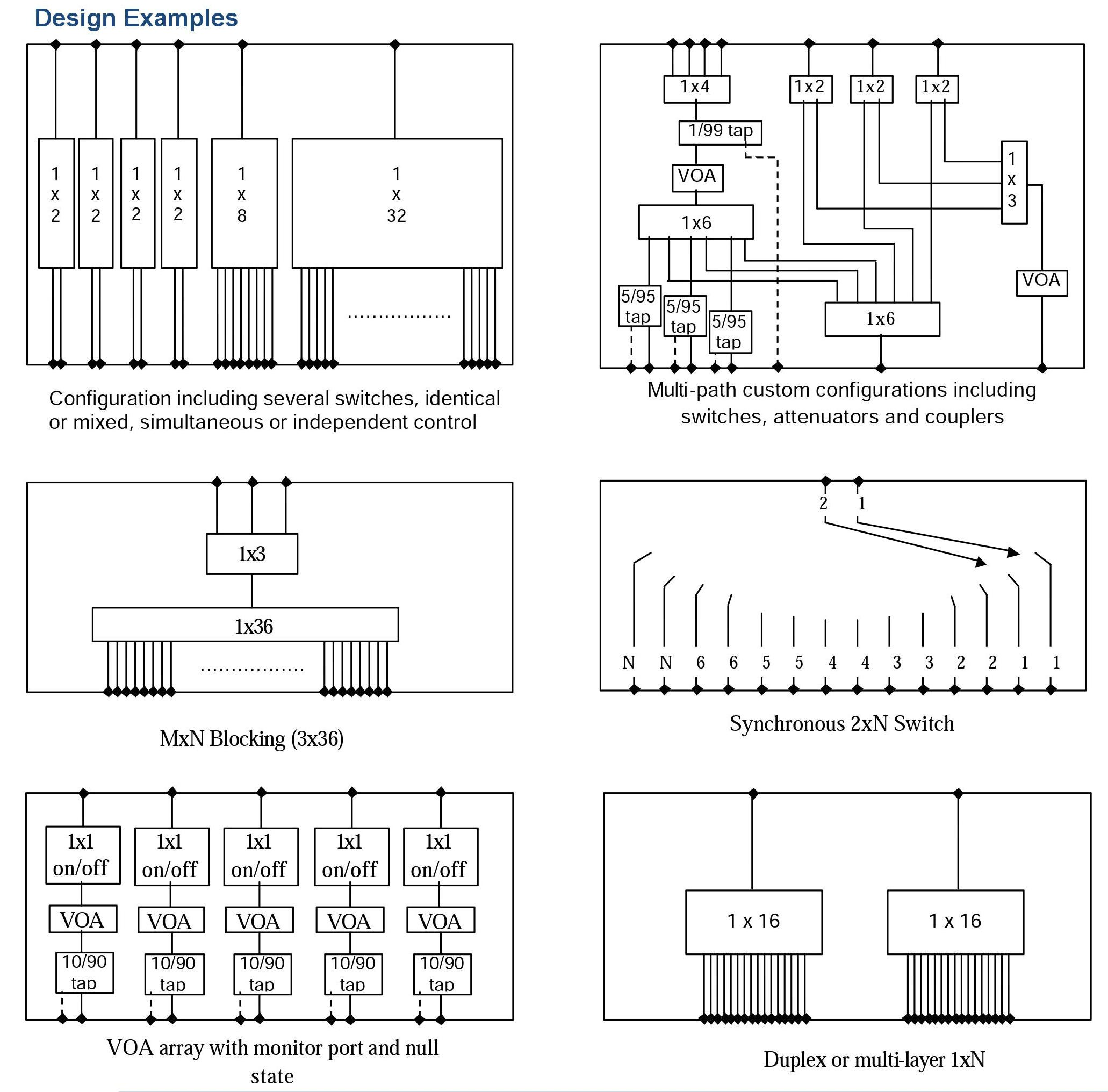 3.5 Custom Chassis Optical Switch System - Design Examples